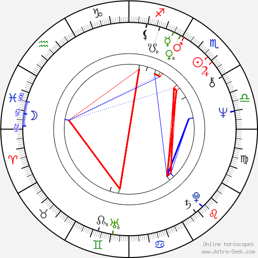 Arto Lönnfors birth chart, Arto Lönnfors astro natal horoscope, astrology