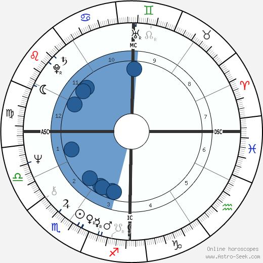 Barbara Smith wikipedia, horoscope, astrology, instagram