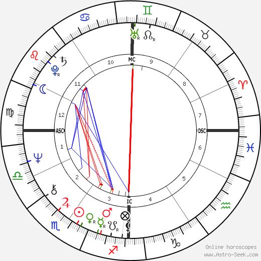 Barbara Smith astro natal birth chart, Barbara Smith horoscope, astrology