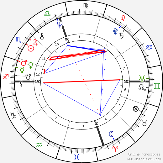 Daniela Giordano birth chart, Daniela Giordano astro natal horoscope, astrology
