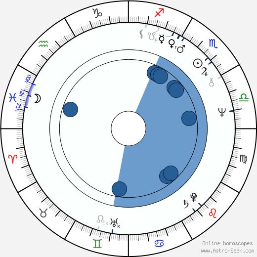 David Gittler wikipedia, horoscope, astrology, instagram