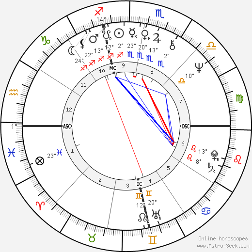 Don Leshnock birth chart, biography, wikipedia 2018, 2019