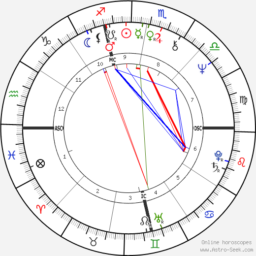 Don Leshnock astro natal birth chart, Don Leshnock horoscope, astrology