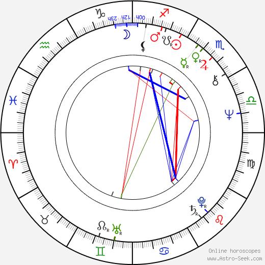 Dušan Trančík tema natale, oroscopo, Dušan Trančík oroscopi gratuiti, astrologia