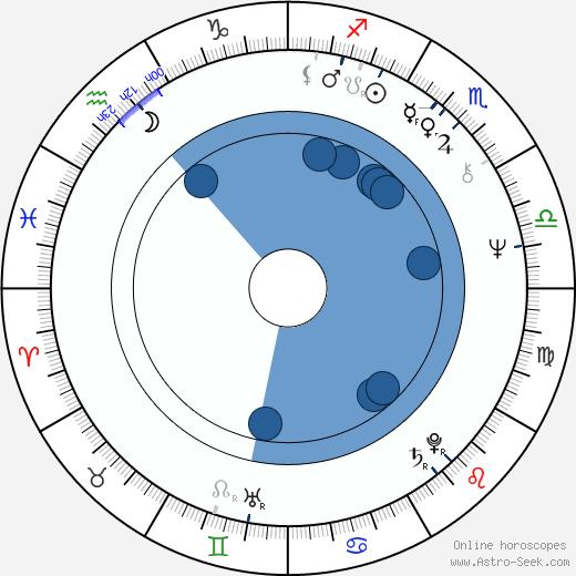 Eamonn Campbell wikipedia, horoscope, astrology, instagram