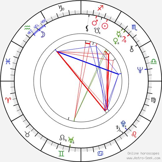 Eamonn Campbell astro natal birth chart, Eamonn Campbell horoscope, astrology