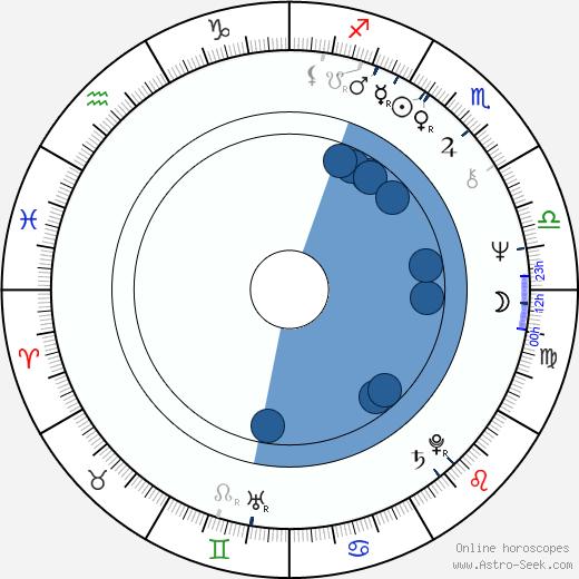 Ekaterina Markova wikipedia, horoscope, astrology, instagram