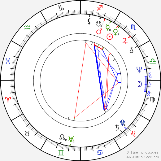Ekaterina Markova birth chart, Ekaterina Markova astro natal horoscope, astrology