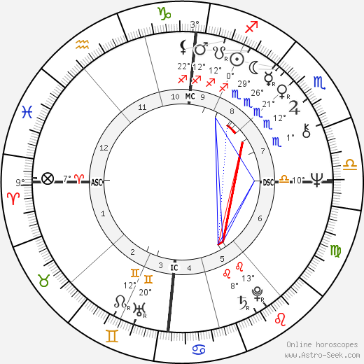 Elisabeth Wiener birth chart, biography, wikipedia 2019, 2020