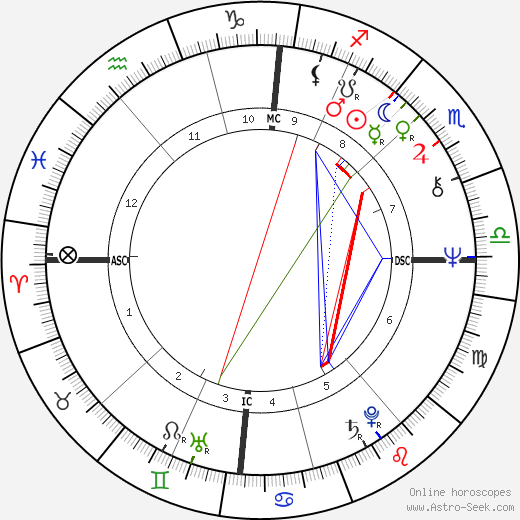Elisabeth Wiener tema natale, oroscopo, Elisabeth Wiener oroscopi gratuiti, astrologia