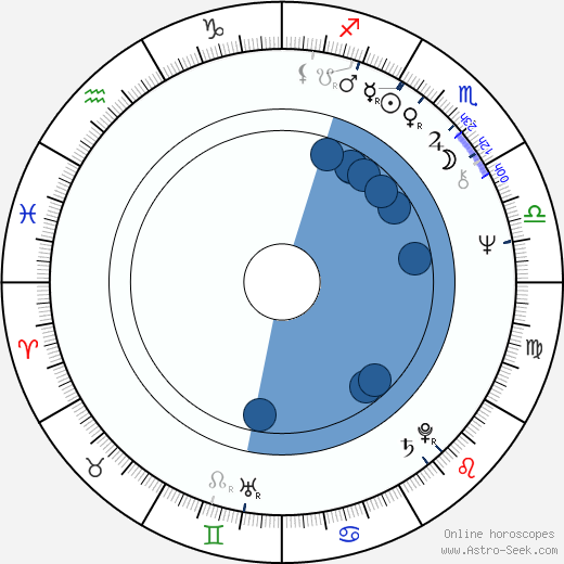Emma Cohen wikipedia, horoscope, astrology, instagram