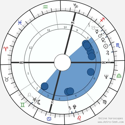 Federico Fachinetti wikipedia, horoscope, astrology, instagram