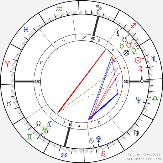 Federico Fachinetti astro natal birth chart, Federico Fachinetti horoscope, astrology