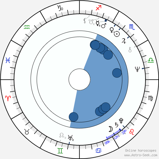 František Kovár wikipedia, horoscope, astrology, instagram