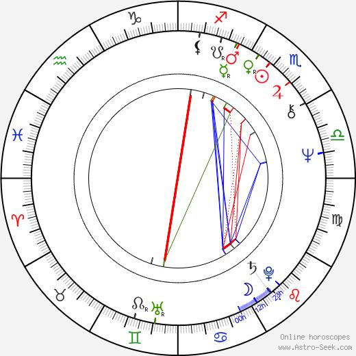 František Kovár birth chart, František Kovár astro natal horoscope, astrology