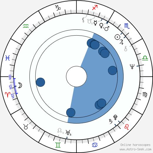 Fred Penner wikipedia, horoscope, astrology, instagram