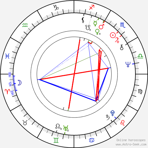 Fred Penner birth chart, Fred Penner astro natal horoscope, astrology