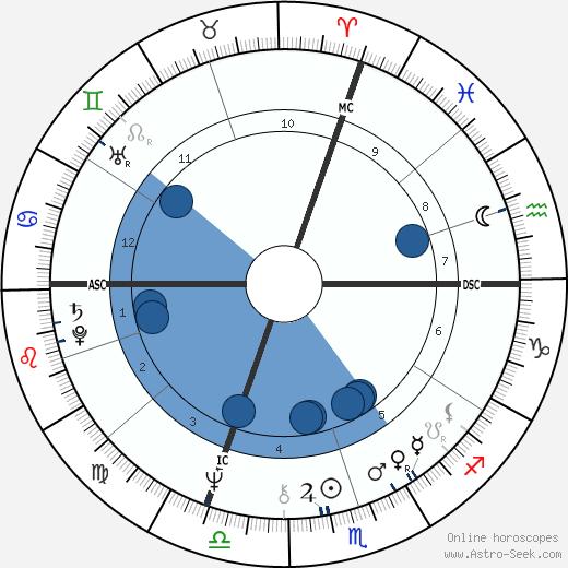 Giuseppe Sinopoli wikipedia, horoscope, astrology, instagram