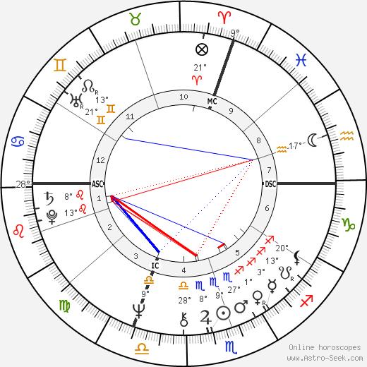 Giuseppe Sinopoli birth chart, biography, wikipedia 2019, 2020
