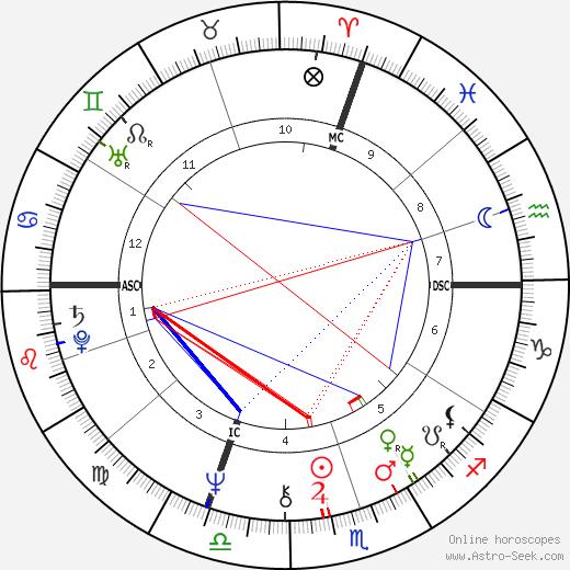 Giuseppe Sinopoli astro natal birth chart, Giuseppe Sinopoli horoscope, astrology