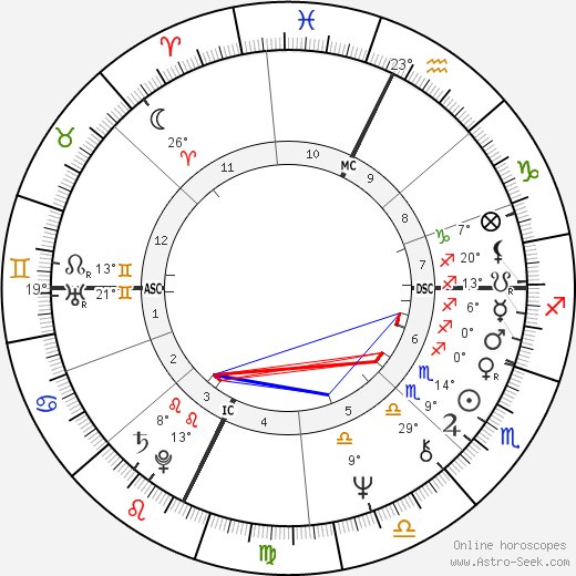 Gordon Eubanks birth chart, biography, wikipedia 2019, 2020