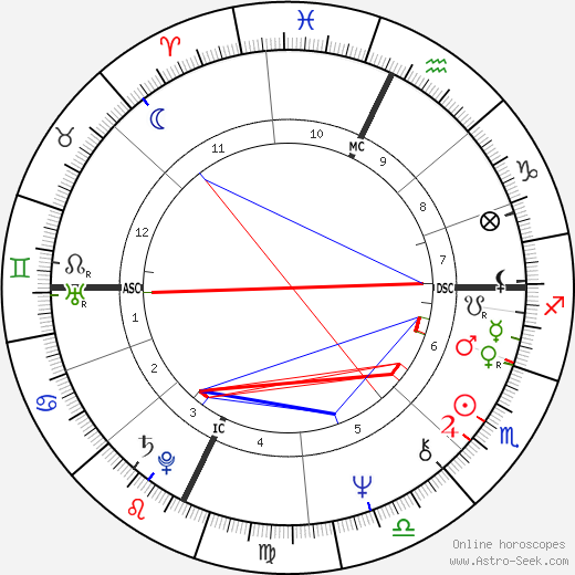 Gordon Eubanks astro natal birth chart, Gordon Eubanks horoscope, astrology