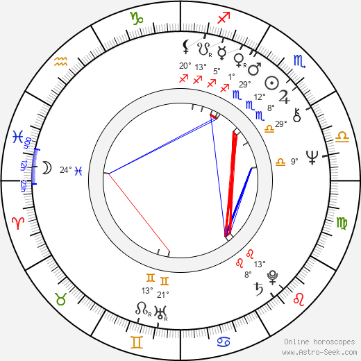 Gram Parsons birth chart, biography, wikipedia 2019, 2020