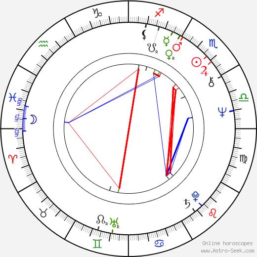 Gram Parsons birth chart, Gram Parsons astro natal horoscope, astrology