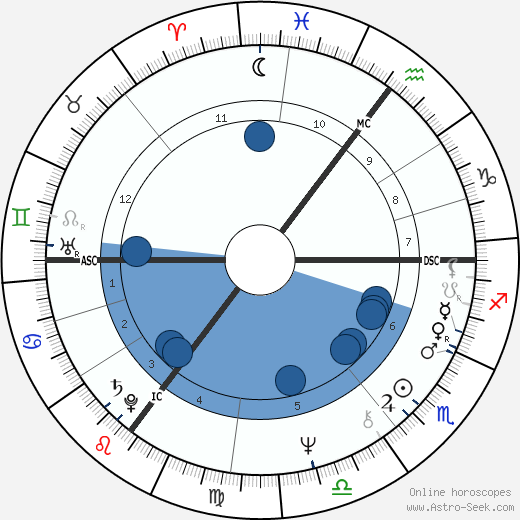Herman Brood wikipedia, horoscope, astrology, instagram