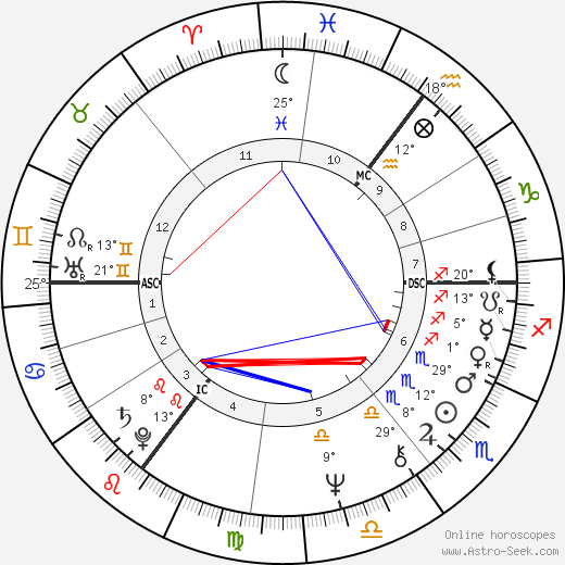 Herman Brood birth chart, biography, wikipedia 2018, 2019