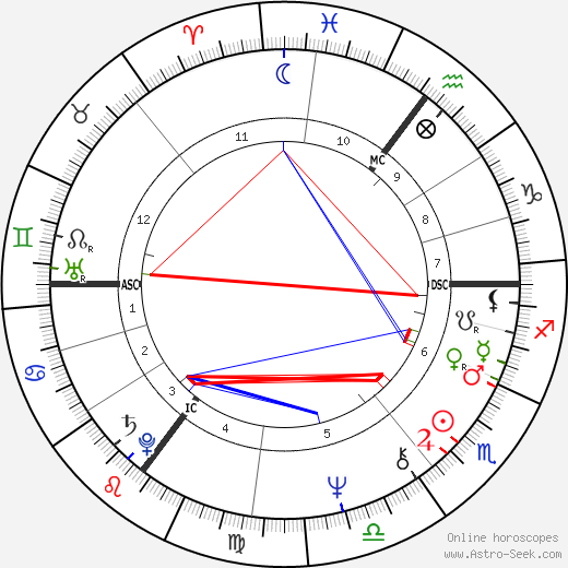 Herman Brood astro natal birth chart, Herman Brood horoscope, astrology