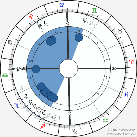 Howard Sheldon wikipedia, horoscope, astrology, instagram
