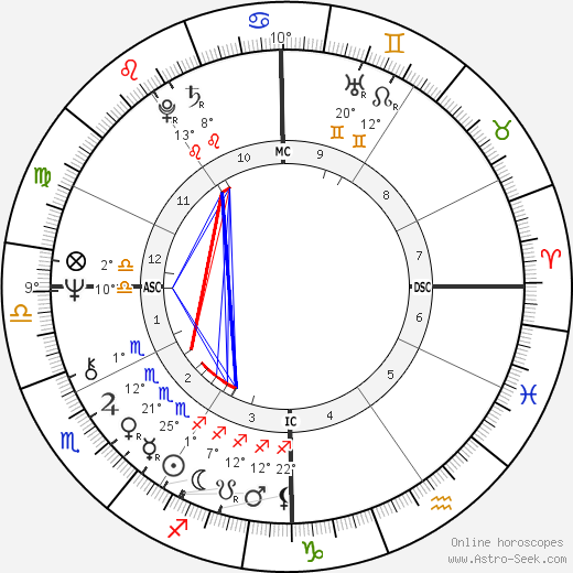 Howard Sheldon birth chart, biography, wikipedia 2019, 2020