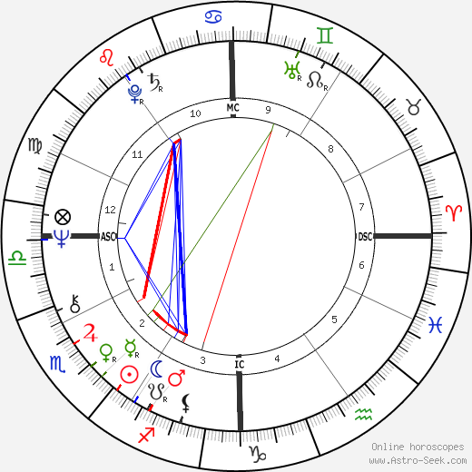 Howard Sheldon astro natal birth chart, Howard Sheldon horoscope, astrology