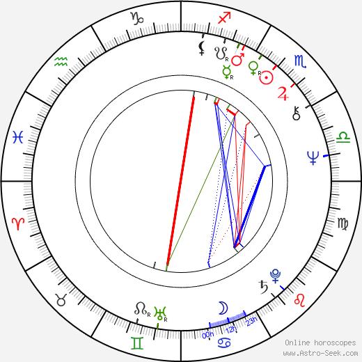 Ian Sharp astro natal birth chart, Ian Sharp horoscope, astrology