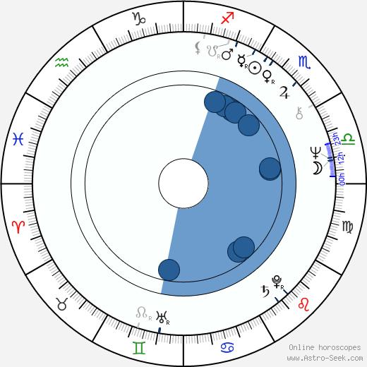 Jaroslav Soukup wikipedia, horoscope, astrology, instagram
