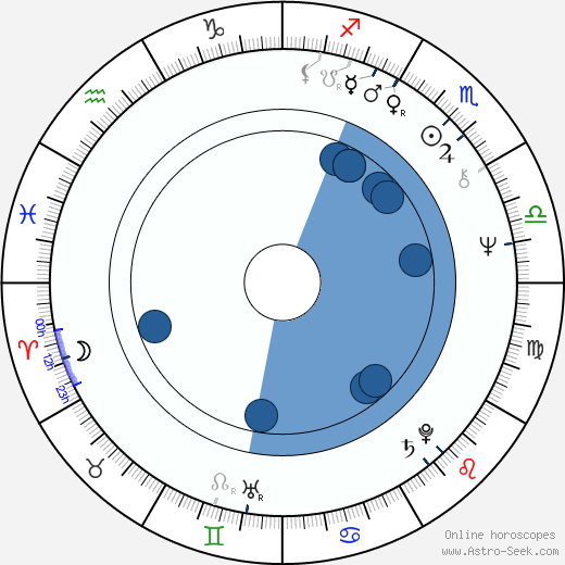 Jerzy Schejbal wikipedia, horoscope, astrology, instagram