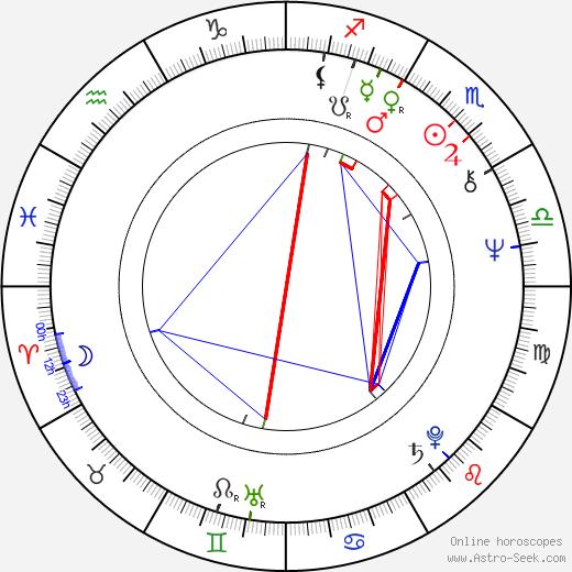Jerzy Schejbal birth chart, Jerzy Schejbal astro natal horoscope, astrology