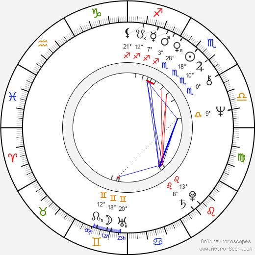 Jitka Zelenohorská birth chart, biography, wikipedia 2019, 2020