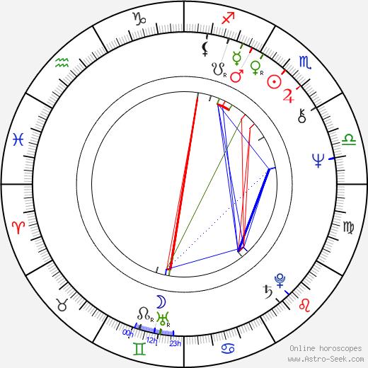 Jitka Zelenohorská astro natal birth chart, Jitka Zelenohorská horoscope, astrology