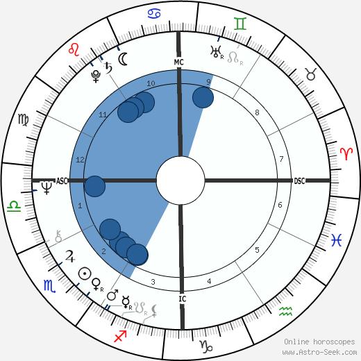 Jo Jo White wikipedia, horoscope, astrology, instagram