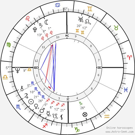 Jo Jo White birth chart, biography, wikipedia 2018, 2019
