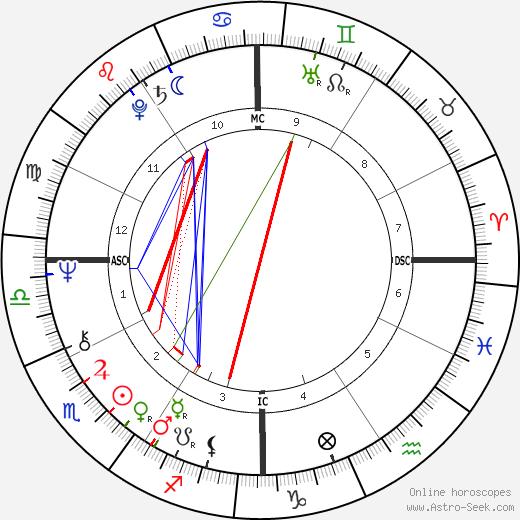 Jo Jo White astro natal birth chart, Jo Jo White horoscope, astrology