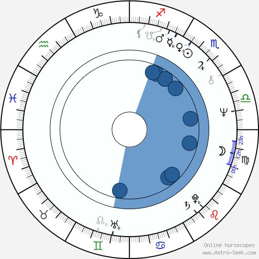 Joe Giannone wikipedia, horoscope, astrology, instagram