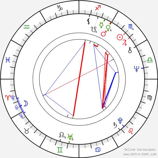 John Aylward astro natal birth chart, John Aylward horoscope, astrology
