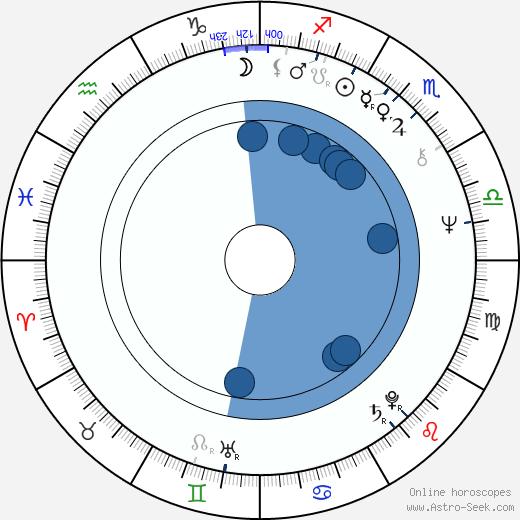 Josef Nechutný wikipedia, horoscope, astrology, instagram