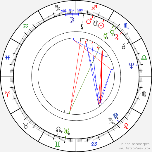 Josef Nechutný astro natal birth chart, Josef Nechutný horoscope, astrology