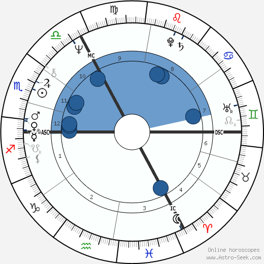 Jürgen Bartsch wikipedia, horoscope, astrology, instagram