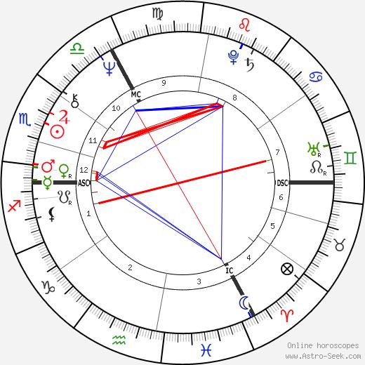 Юрген Барч Jürgen Bartsch день рождения гороскоп, Jürgen Bartsch Натальная карта онлайн