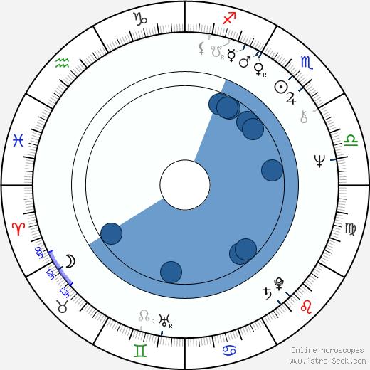 Karel Kahovec wikipedia, horoscope, astrology, instagram